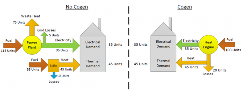 An energy diagram showing how cogeneration uses less energy.