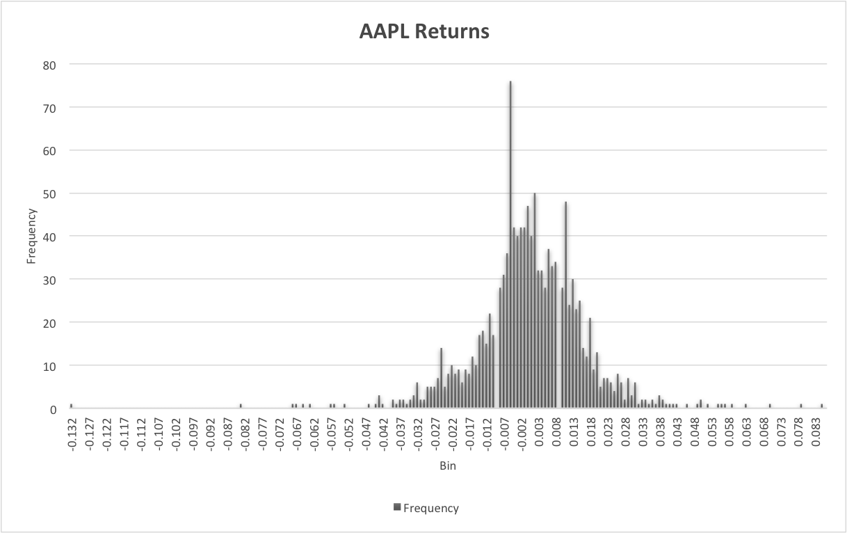 Figure 2: The daily returns of Apple for the past five years.
