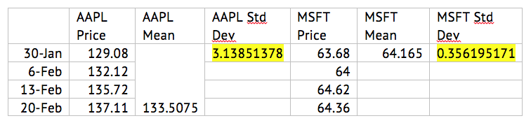 Figure 1: A comparison of the average and standard deviation of Apple and Microsoft for the month of February.