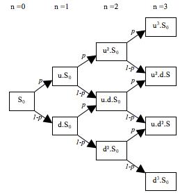 binomial tree